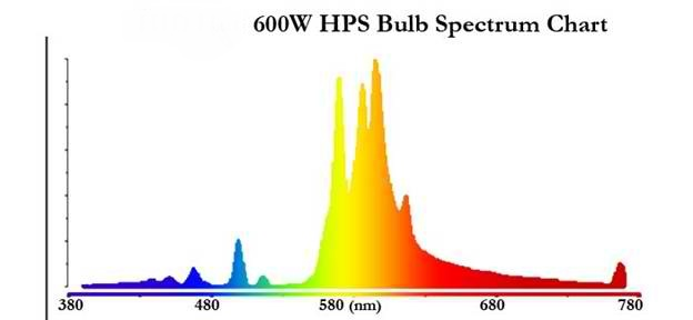 plant_HID_bulb_spectrum_chart